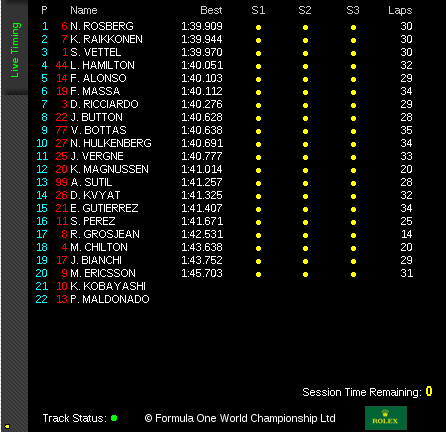 Official Timing P2 Malaysian GP