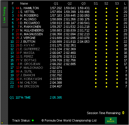 Official Timing Qualifying Malaysian GP
