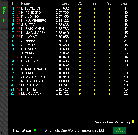 P1 Timing Results