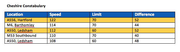 FOI-speeding-tables