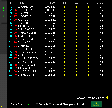 Practice 2 Timing Austrian Grand Prix 2014