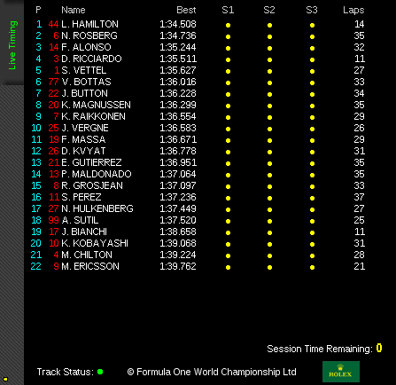 Practice 2 Official Timing