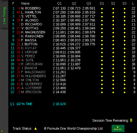 Qualifying Results at Belgian Grand Prix