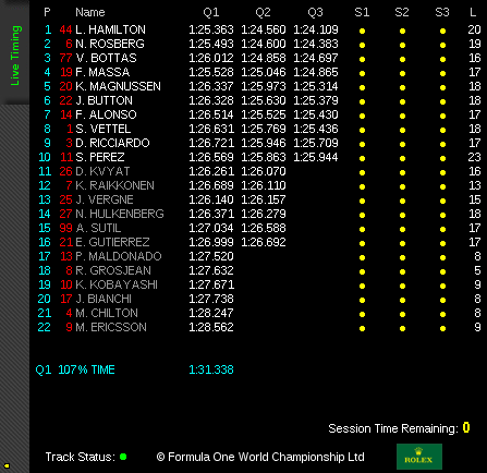Qualifying Results from Italian GP