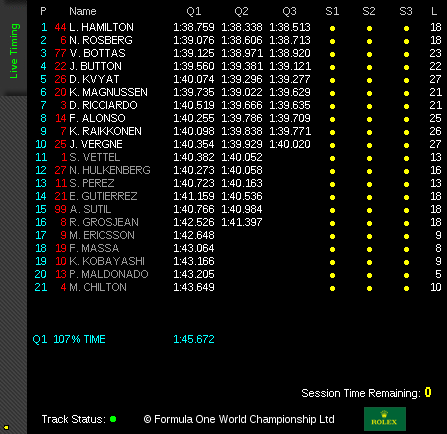 "Qualifying results courtesy of <a href=""http://formula1.com"">Formula1.com</a>"