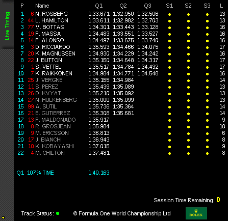 Qualifying results for Japanese GP