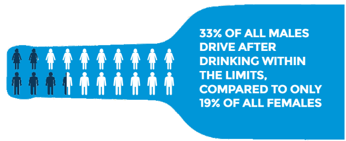 Drink Driving Statistics